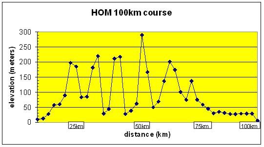 HOM100km_Chart.jpg